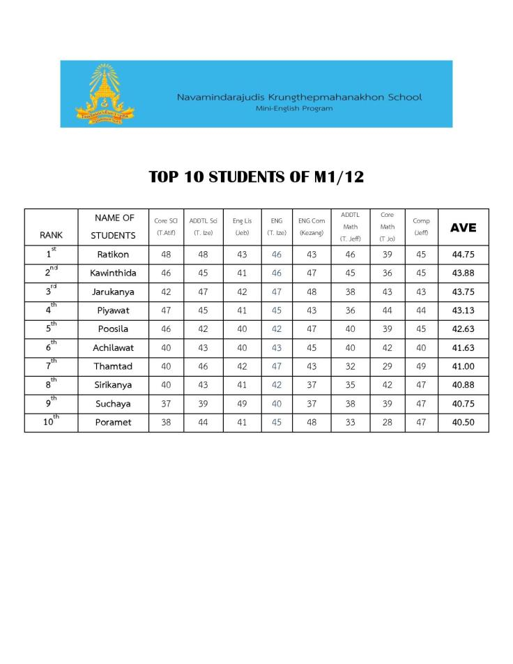 TOP 10 STUDENTS OF M1-page-001