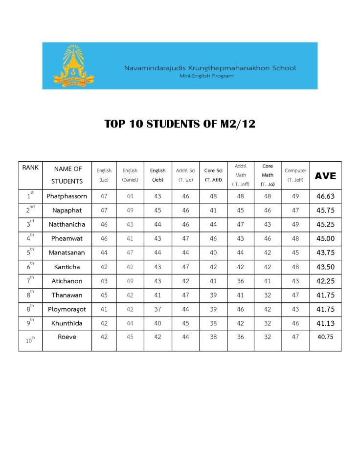 TOP 10 STUDENTS OF M2-page-001